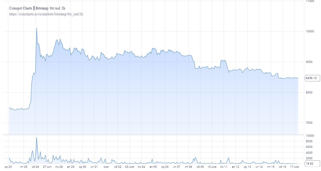 Ровно год назад биткоин вступил в стадию острейшего кризиса