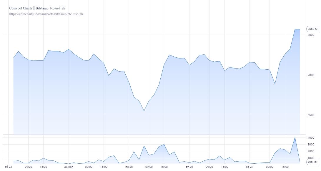 Сможет ли биткоин в ближайшее время пробить отметку в $8000?