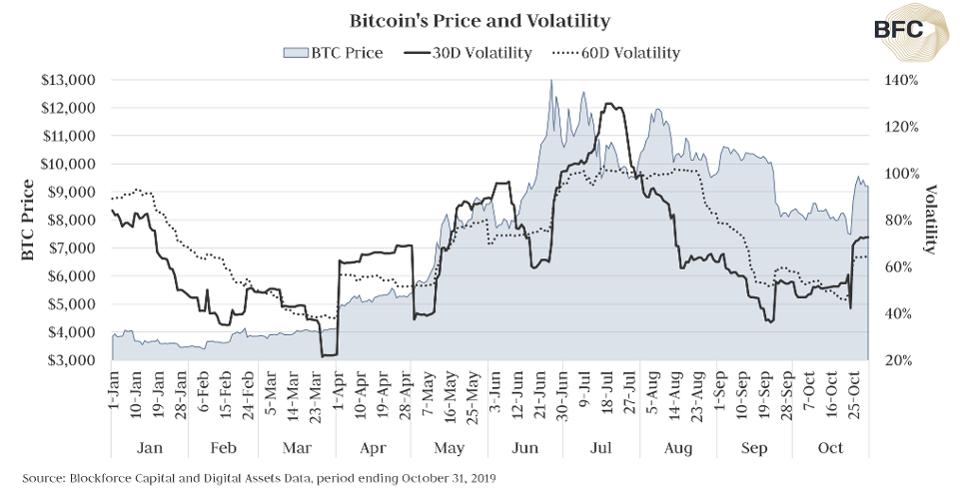 Волатильность биткоина возвращается: Надолго ли?