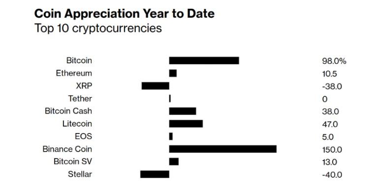 Агентство Bloomberg опубликовало рейтинг производительности топ-10 криптовалют в 2019 году