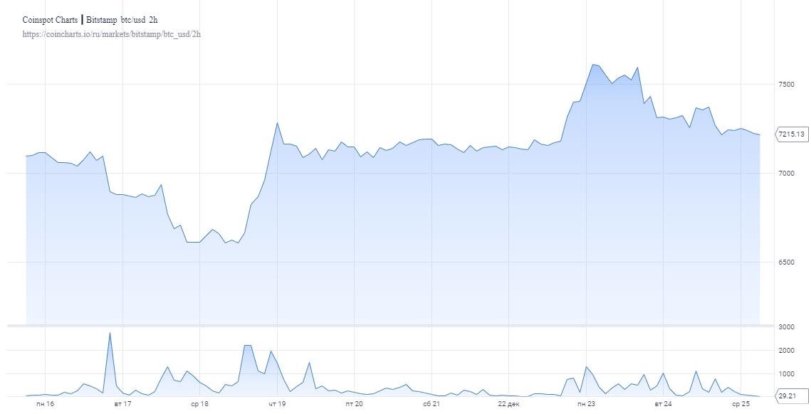 Аналитики BitMEX Research исключают возможность рывка биткоина выше $15 000