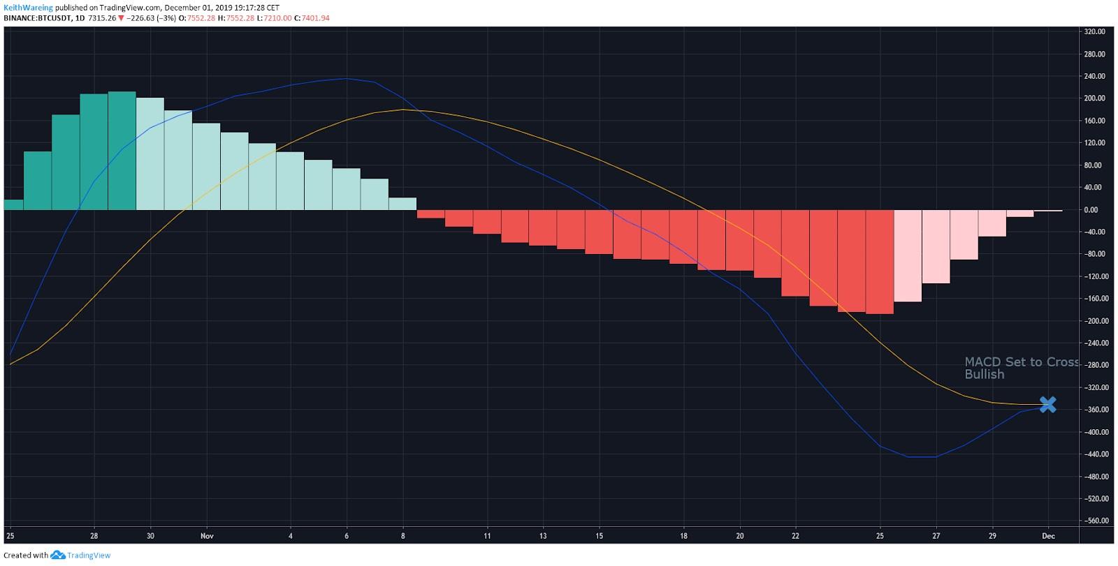 Мнение аналитика: Несколько ключевых индикаторов сигнализируют о скором росте цены биткоина