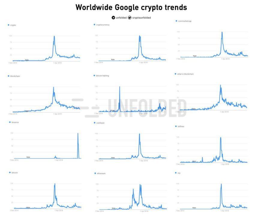 Пользователи интернета массово интересуются «халвингом биткоина»
