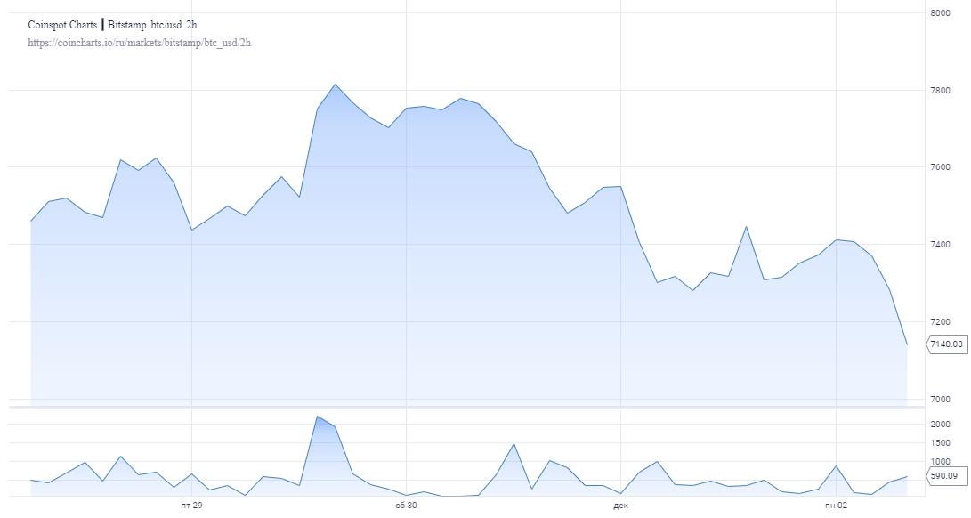 Прогноз: Биткоину в декабре грозит откат до $6000