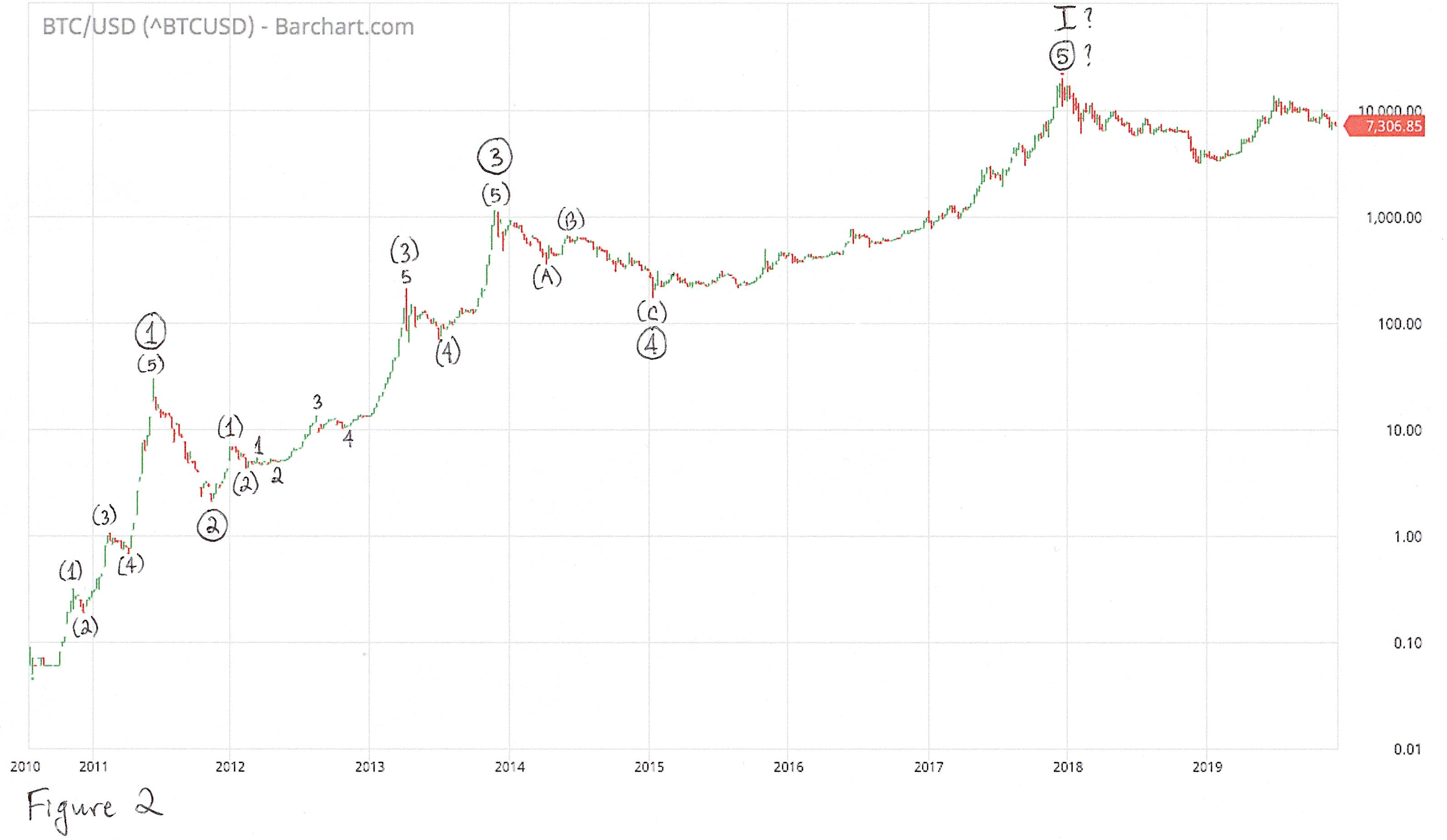Прогноз цены биткоина от создателя Silk Road Росса Ульбрихта