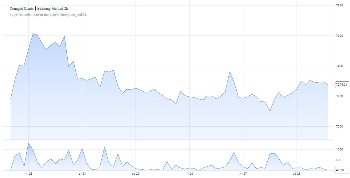 Прогноз: Нас ждет рывок биткоина до $9000 в конце января