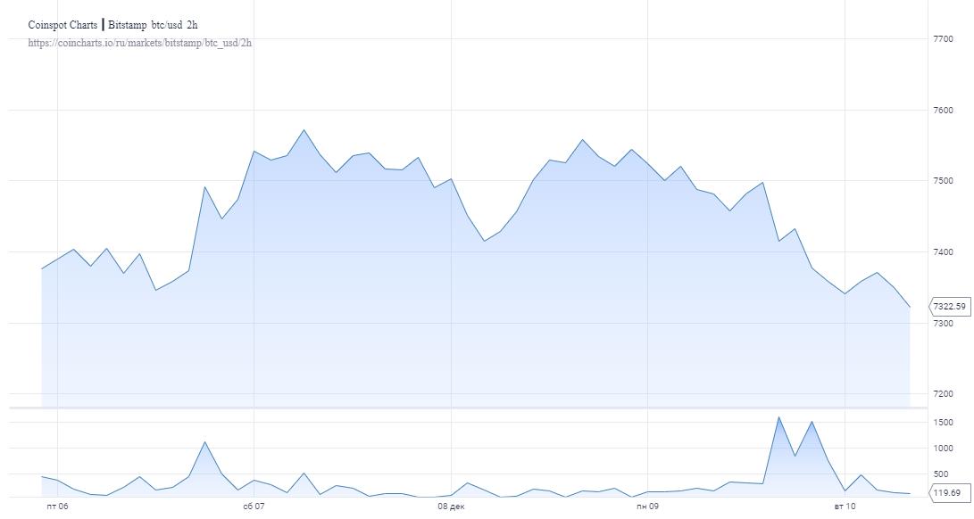 Сегодняшнее движение биткоина сильно напоминает его траекторию в мае 2018 года