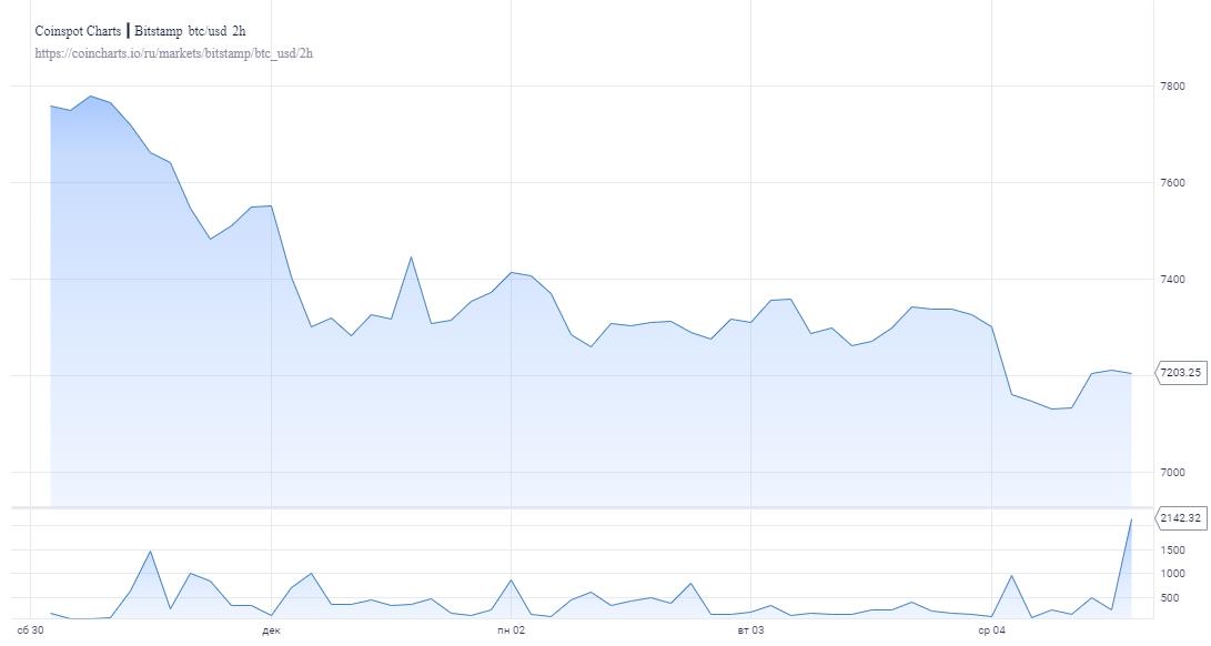 Тренд на понижение биткоина продолжает доминировать