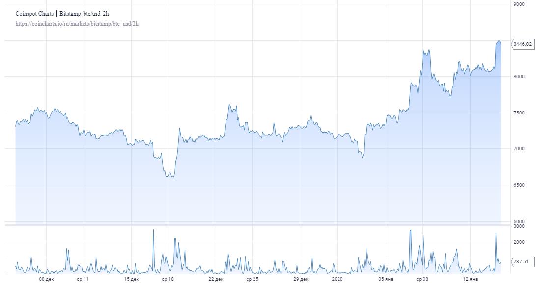 119 дней до халвинга: К чему готовиться биткоин-сообществу?