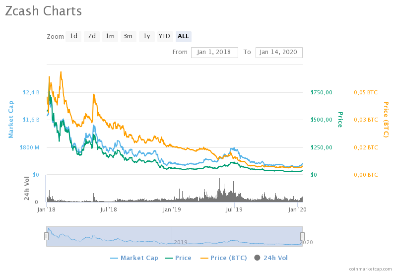 Аналитик: Монета Zcash продолжит обновлять минимумы