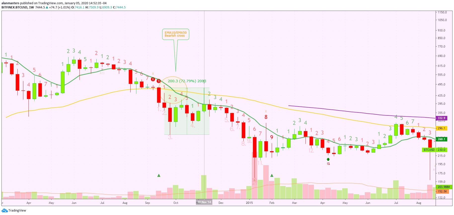 Аналитик на TradingView утверждает, что в 2020 году биткоин достигнет $48 000