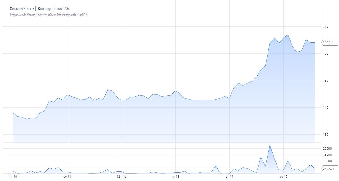 Эфир успешно преодолел ключевые барьеры и вырос на 15%