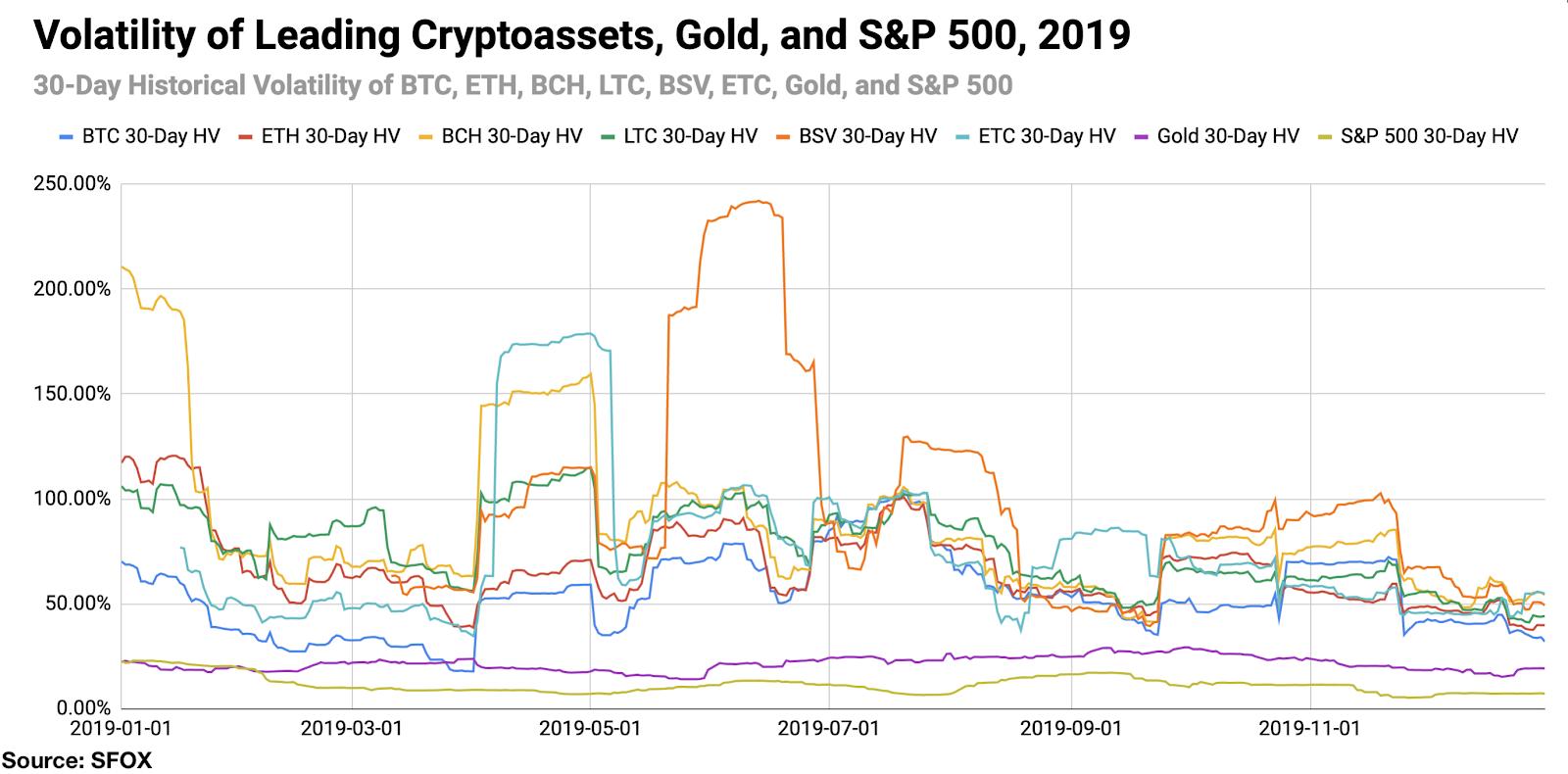 Исследование: Волатильность биткоина в 2019 году оставалась на историческом минимуме
