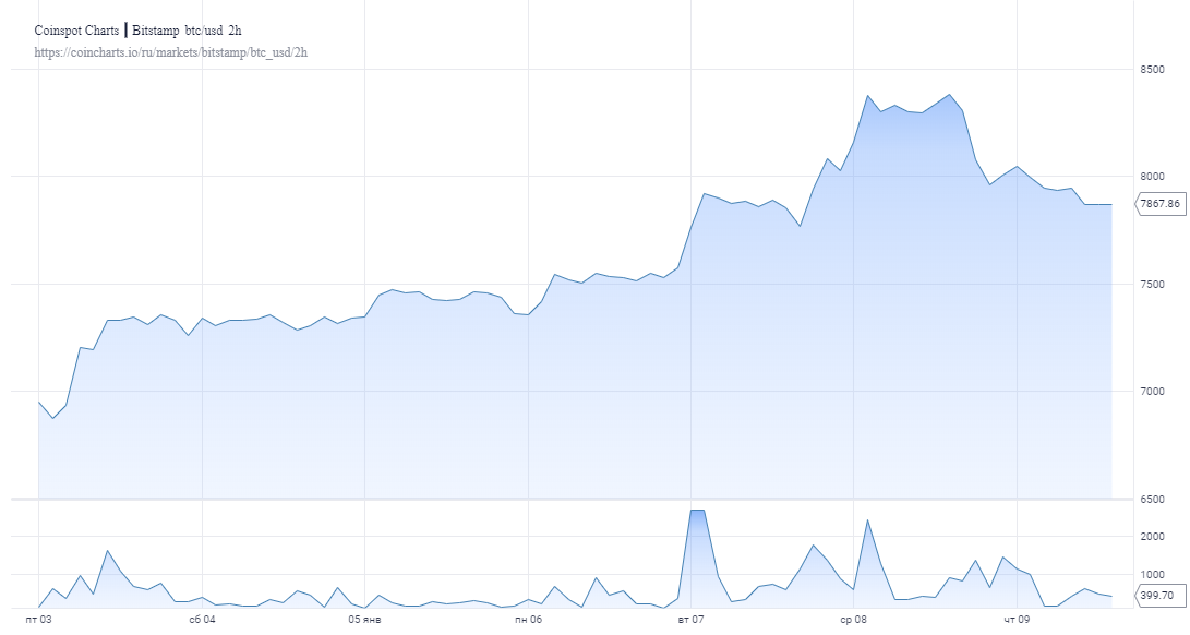 Количество интернет-запросов по теме «Биткоин Иран» выросло до рекордного максимума