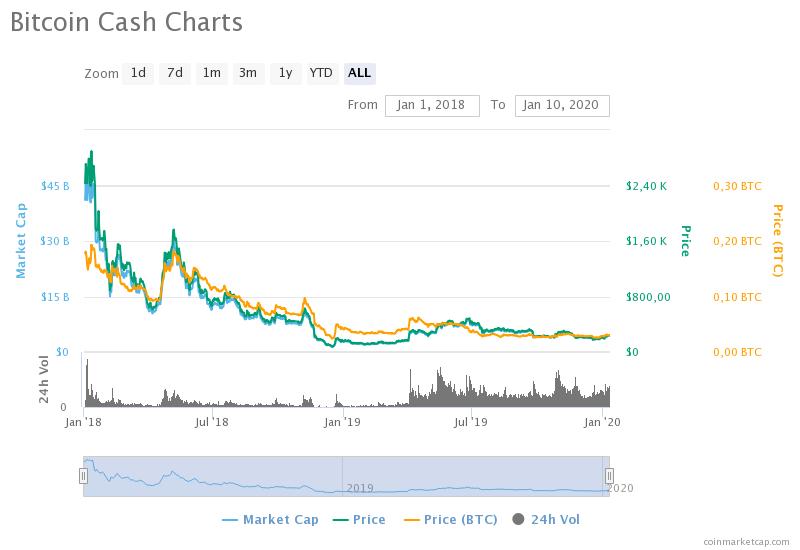 Проблемы гиганта Bitmain могут спровоцировать обвал Bitcoin Cash