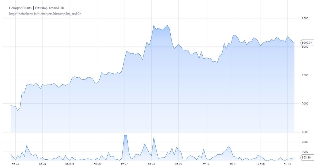 Трейдер указал на самый крупный сигнал на покупку биткоина с марта 2019 года