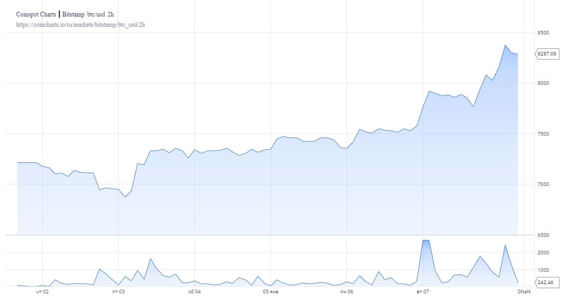 Забег продолжается: Биткоин тестирует значения выше $8300