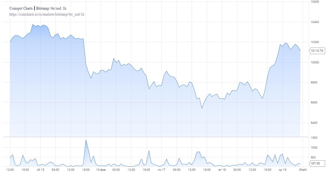 Благодаря усилению поддержки биткоин вернулся к значениям выше $10 000