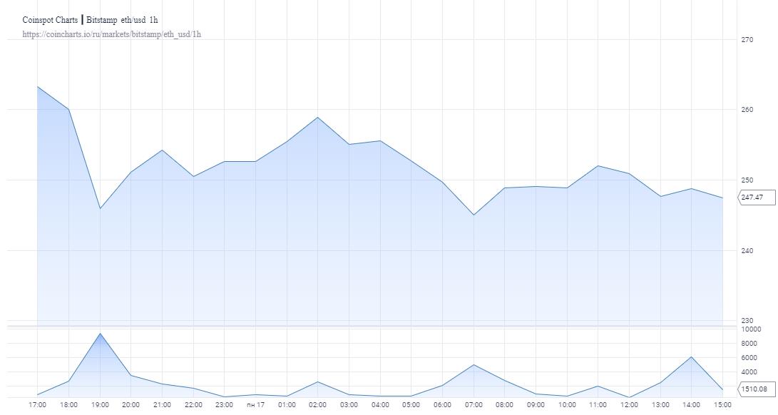 Эфир упал на 8% после взлета до $285