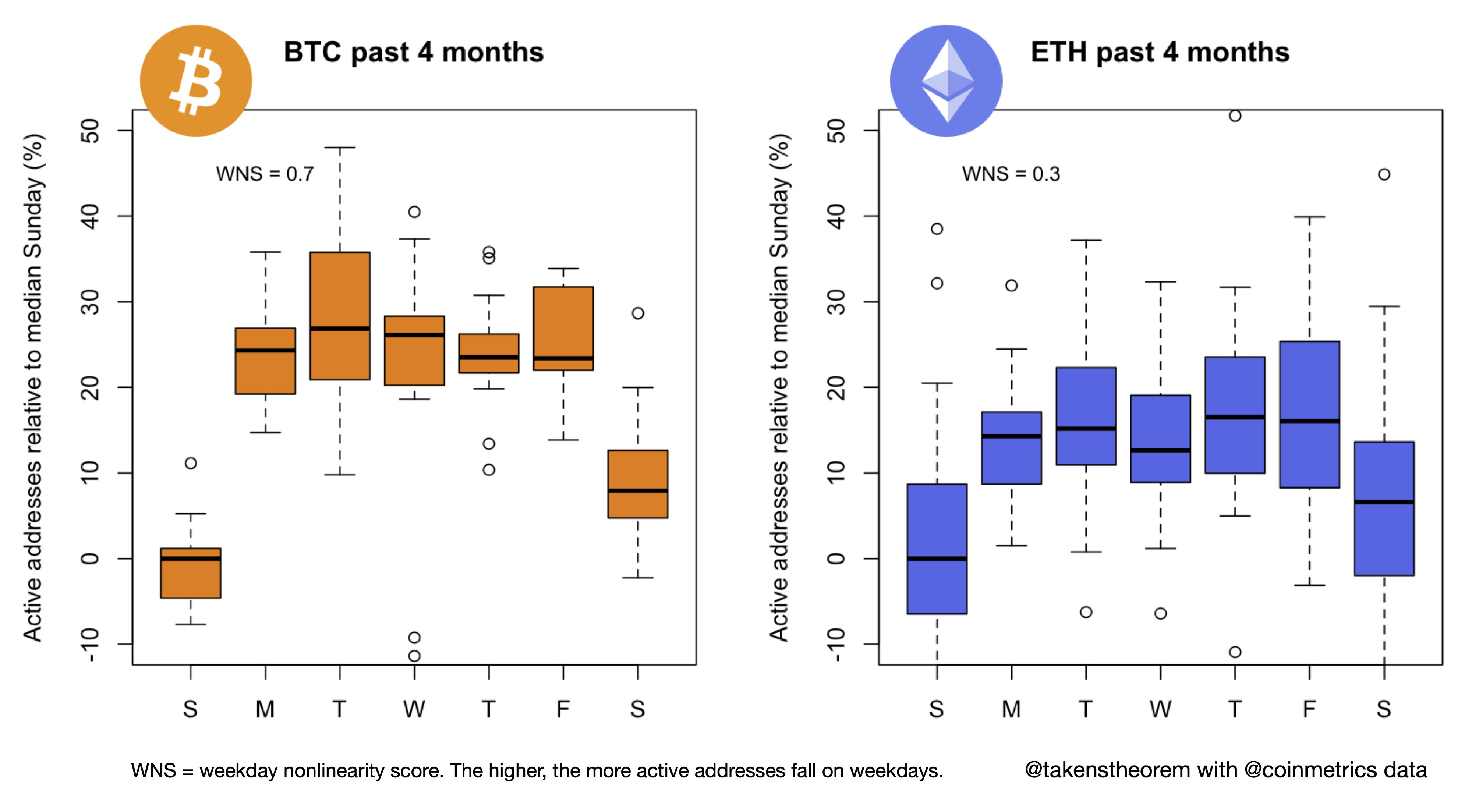 Исследование: Что стоит за аномальной активностью адресов в сетях лайткоина и Bitcoin Cash