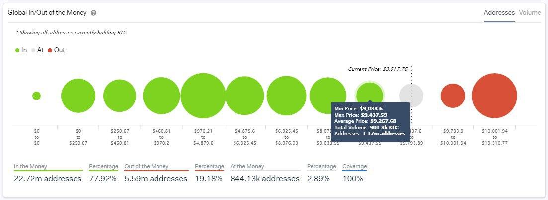 Исследование: Если биткоин просядет до $9000, то 1,17 млн адресов станут убыточными