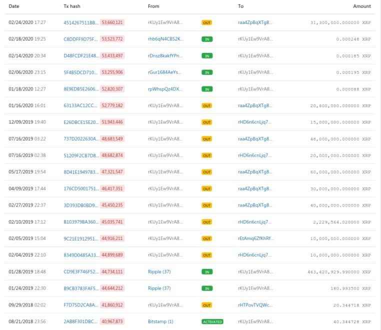 На биржу Bitstamp «кит» перевел более 31 млн XRP: Монете грозит очередное падение