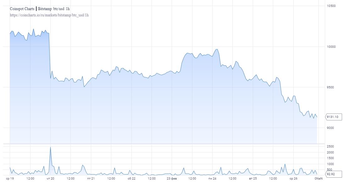 Золото продолжает расти в цене на фоне ослабления позиций биткоина