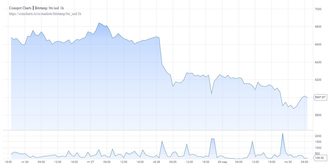 Аналитики прокомментировали ослабление биткоина ниже $6000