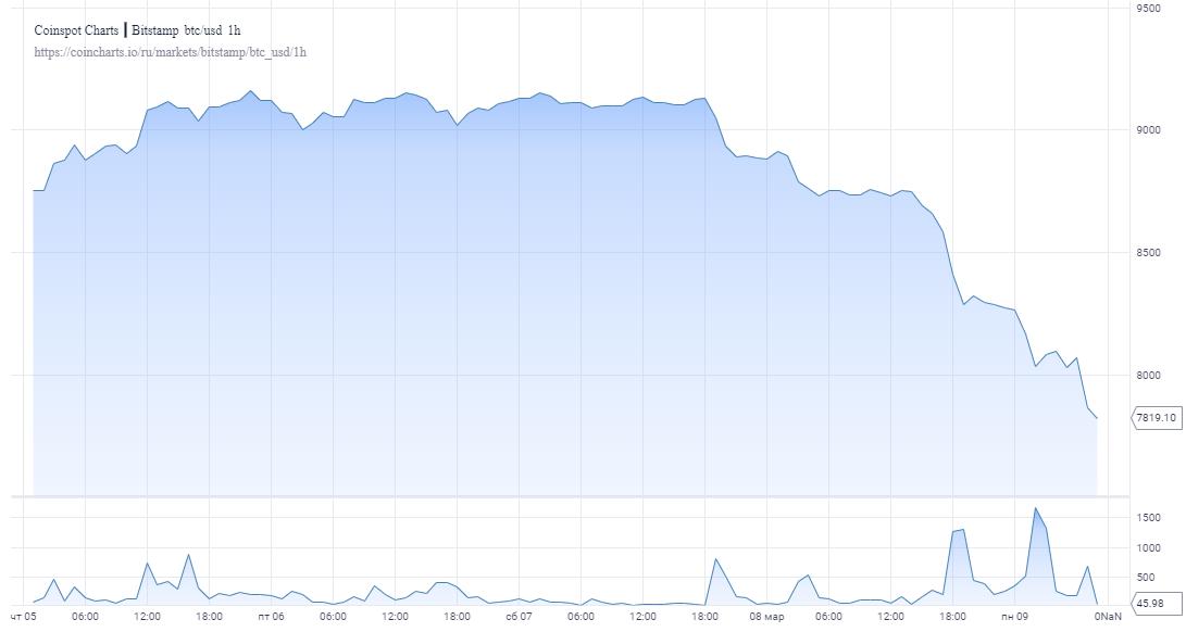 Действия «китов» спровоцировали падение биткоина в начале недели