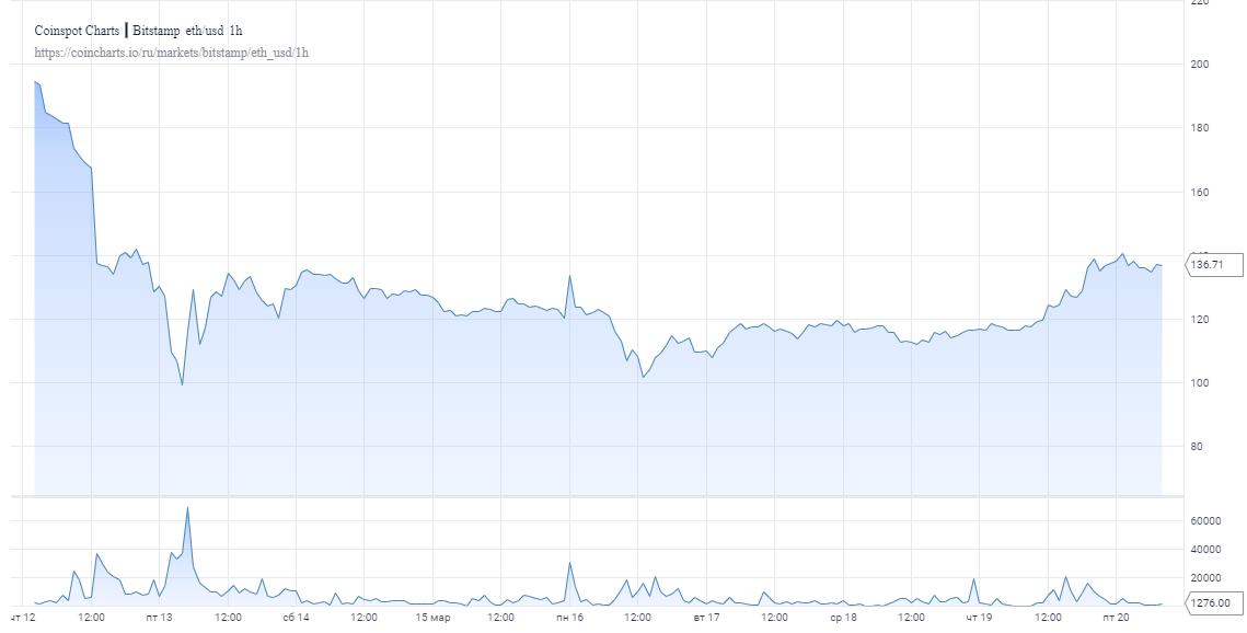 Эфир поднялся более чем на 15% и преодолел ключевой барьер на уровне $130