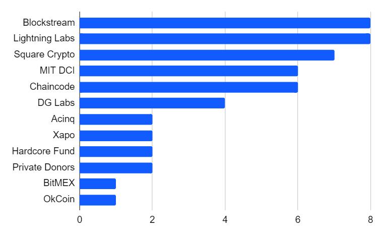 Кто финансирует разработку биткоина?