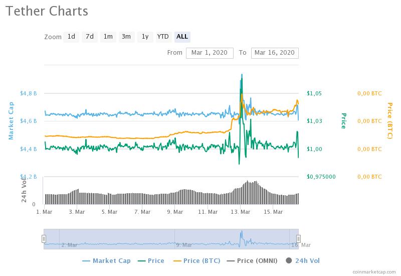 Стейблкоины усилили позиции на рынке из-за падения ведущих криптовалют