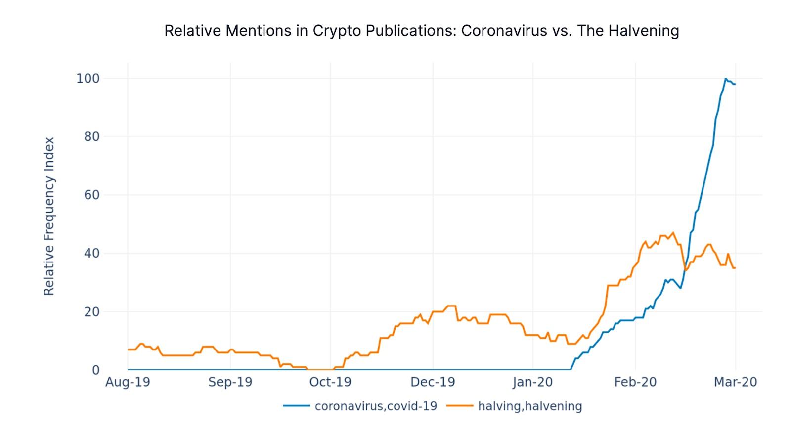 Совместный отчёт двух компаний показал растущий интерес инвесторов к приватным монетам