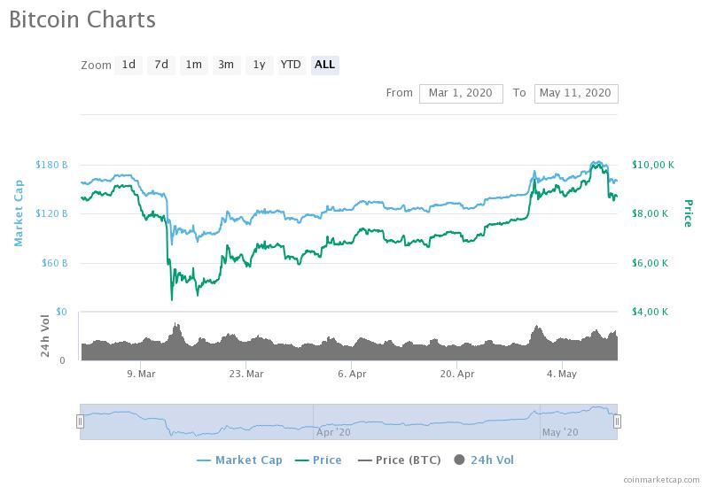 Агентство Weiss: Март оказался лучшим временем для покупки биткоина и эфира