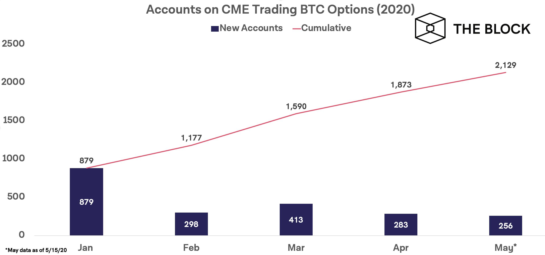 Активность на рынке биткоин-опционов CME растет после халвинга