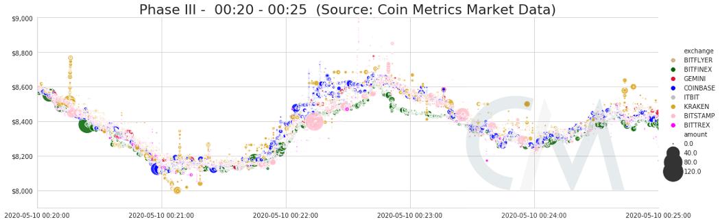 Анализ 16% снижения цены биткоина 10 мая от Coin Metrics