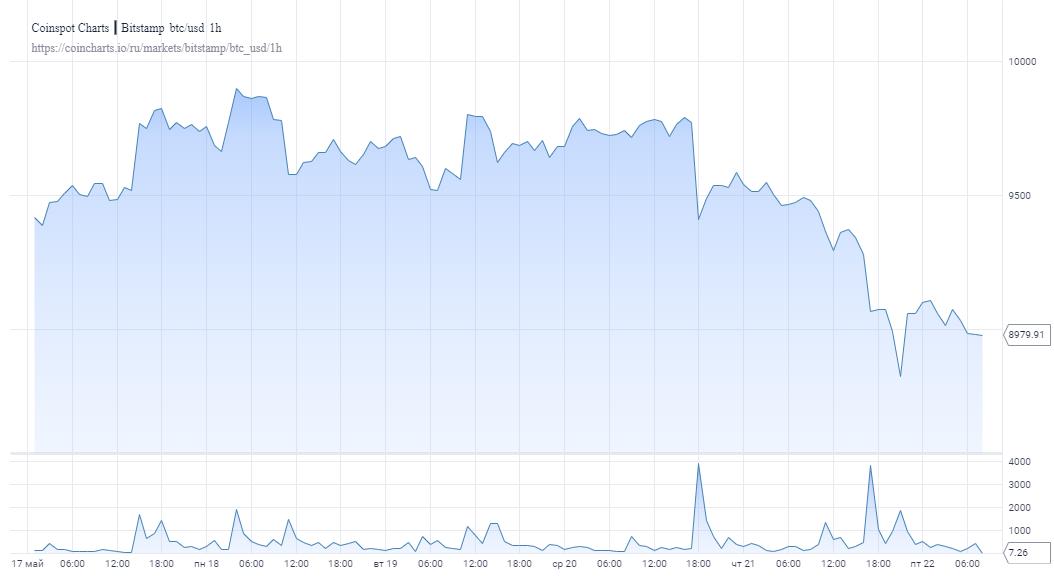 Давление усилилось: Биткоин просел ниже $9000