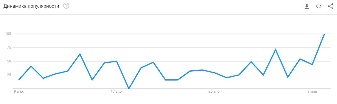 Интерес россиян к майскому халвингу достиг исторического максимума