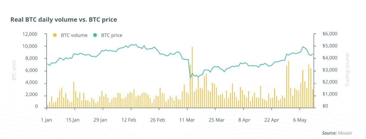 Исследование: Спрос на биткоины и настроения инвесторов после халвинга растут