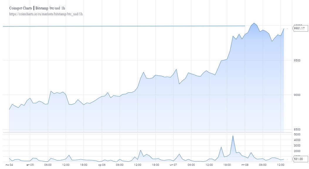 Капитализация крипторынка за сутки выросла более чем на 13 млрд