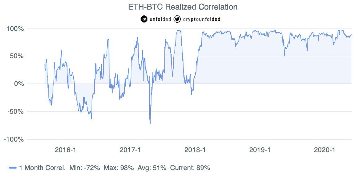 Корреляция между ценами на биткоин и эфир все еще превышает 90%