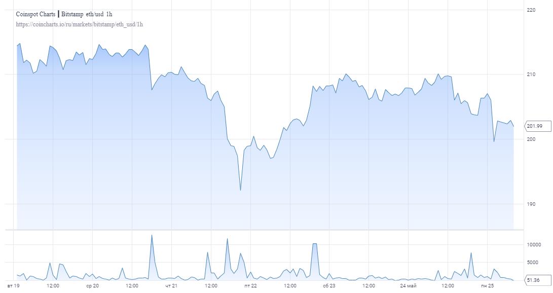 Накопление эфира продолжается: Инвесторы готовятся к запуску ETH 2.0