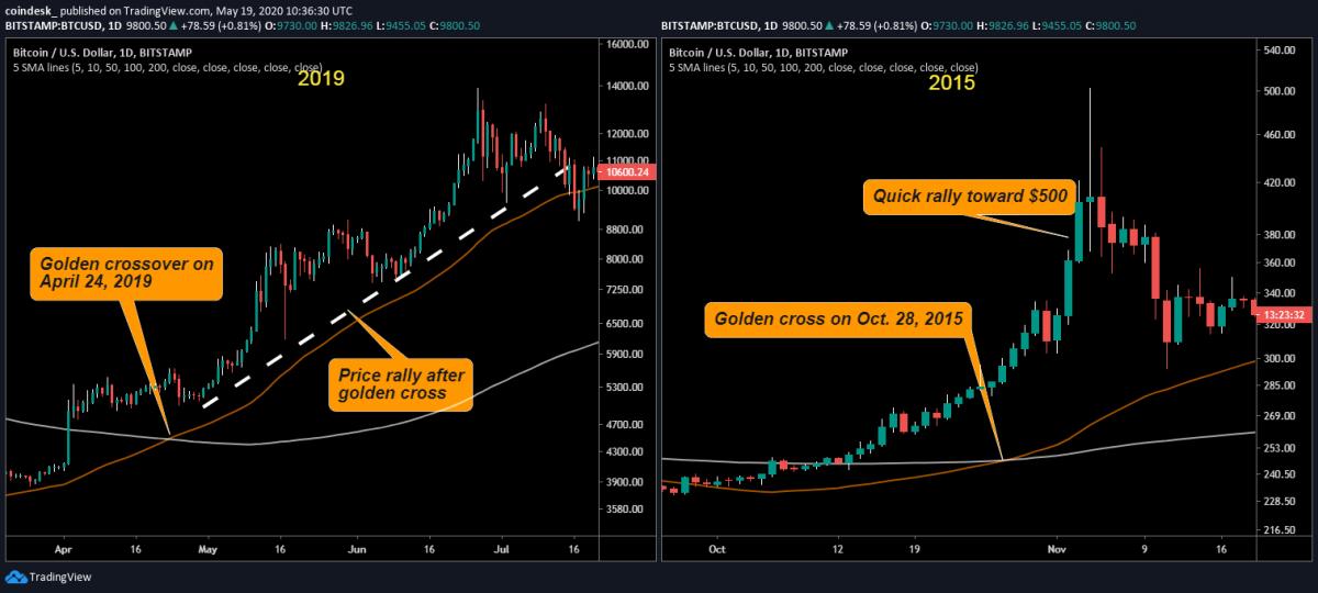 Очередное «золотое пересечение» на графике биткоина. На этот раз все будет иначе?