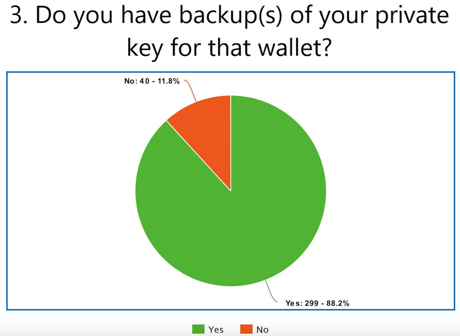 Опрос показал, что почти половина биткоин-ходлеров используют аппаратные кошельки
