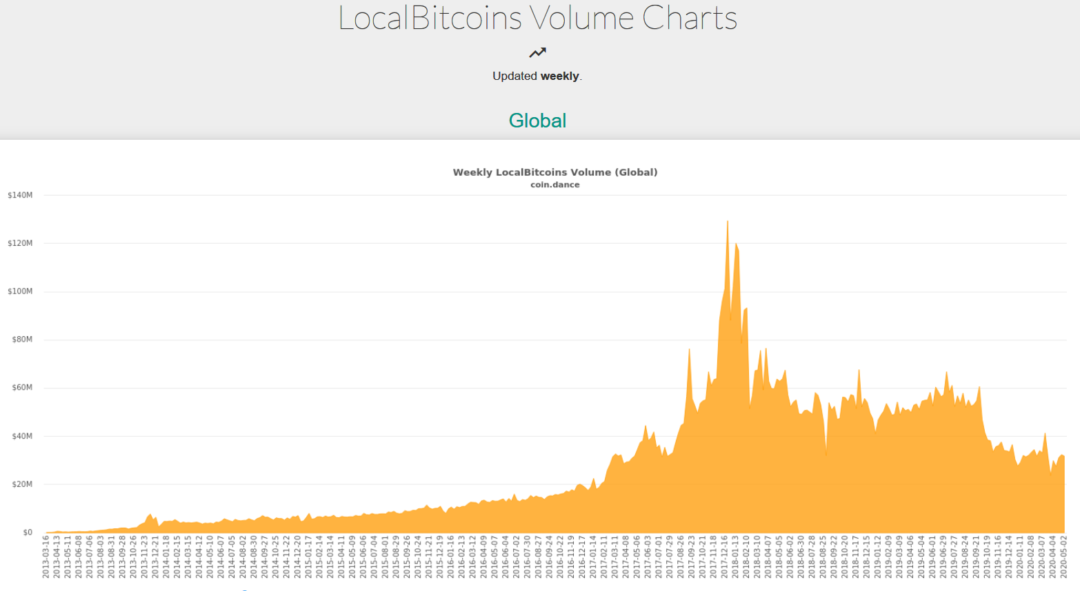 Россия оказалась лидером по объемам биткоин-транзакций на платформе LocalBitcoins