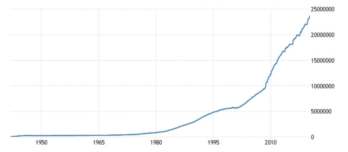 С 9 апреля по сей день госдолг США продолжает расти на $24 млн в минуту