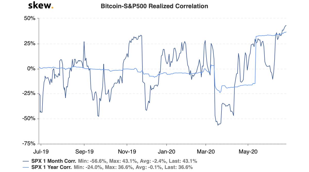30-дневная корреляция биткоина и индекса S&P 500 достигла нового максимума