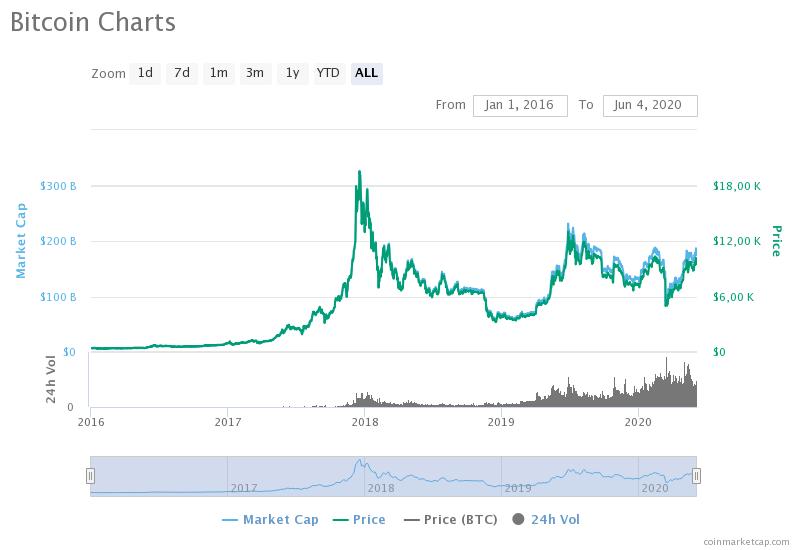 Аналитик Bloomberg рассказал когда биткоин достигнет $20 000