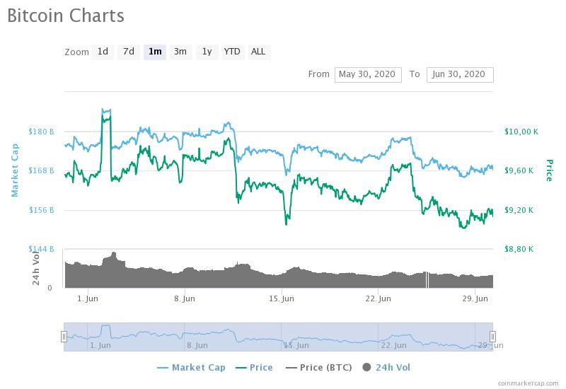 Аналитик CoinGecko Reserch спрогнозировал откат биткоина ниже $9000