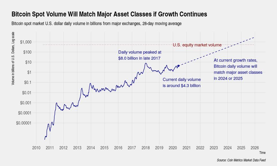 Анализ объемов торгов на рынке биткоина от Coin Metrics
